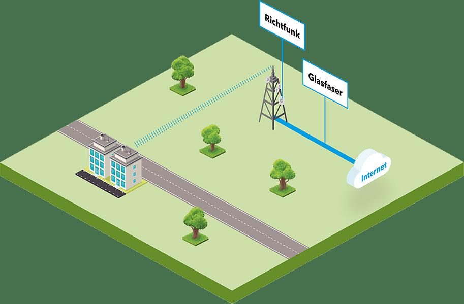 Premium-Connect